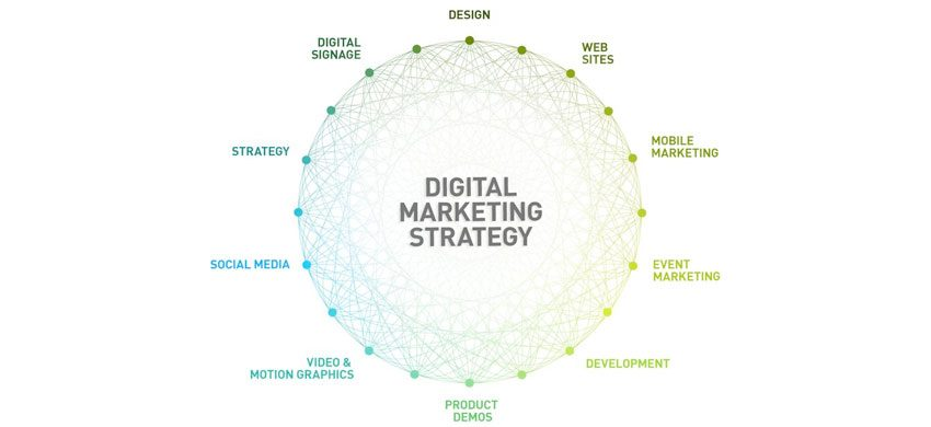 http://techno4all.com/home/digital-marketing-strategy